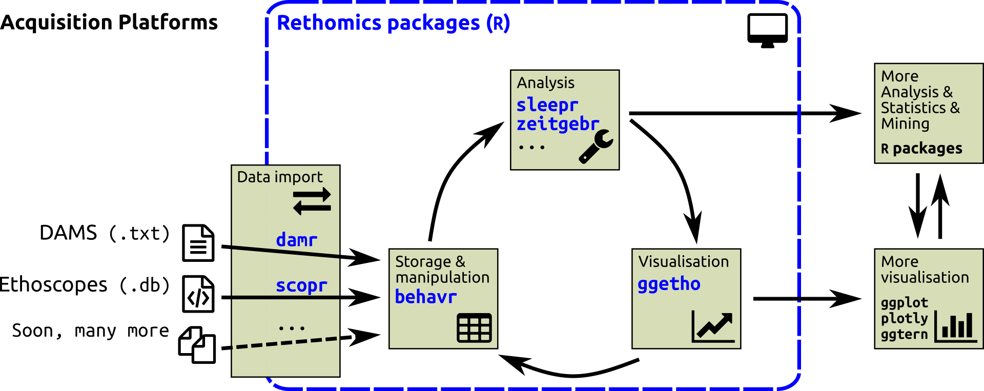 The rethomics framework unify behaviour analysis over multiple platforms