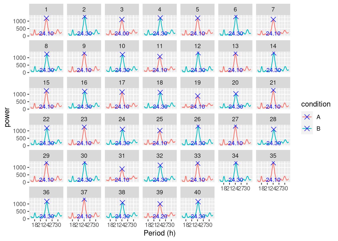 Visualisation with ggetho | Rethomics, a framework for high